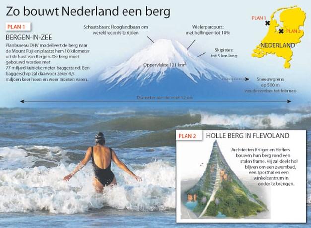 Nederland droomt van een eigen Alpencol