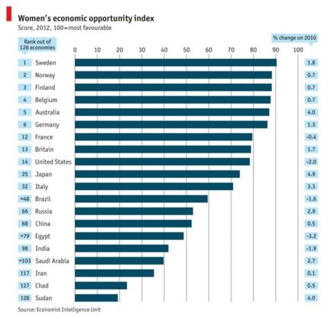 België op de vierde plaats in Women's Economic Opportunity Index