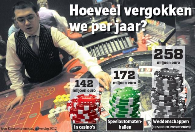 300.000 Belgen gokken op het internet