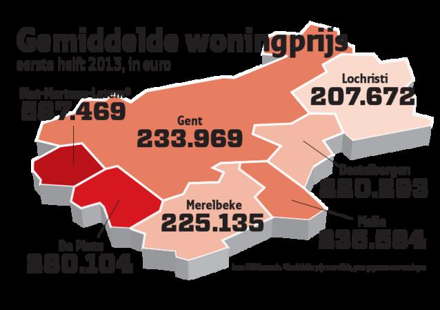 Stijging woningprijzen in en rond Gent niet te stoppen