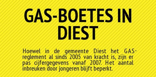 INFOGRAFIEK. GAS-boetes in Diest