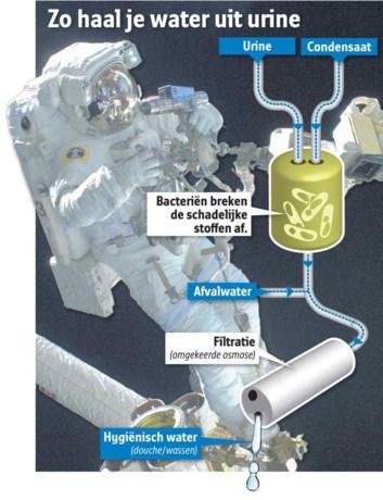 Vlaams bedrijf leert astronauten urine drinken