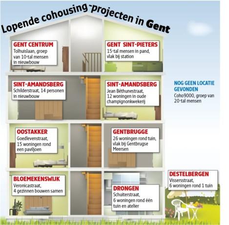 Cohousing slaat aan in Gent: bijna 100 woningen op stapel
