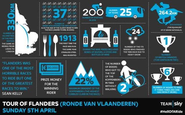 De Ronde van Vlaanderen volgens Sky: 'Eén van de mooiste van het seizoen'