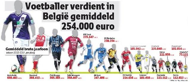 Zoveel verdient een voetballer in België gemiddeld