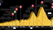 Woensdag 15 juli: Etappe 11: Pau – Cauterets (188km)