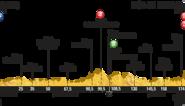 Zaterdag 11 juli: Etappe 8: Rennes - Mûr-de-Bretagne (181,5km)