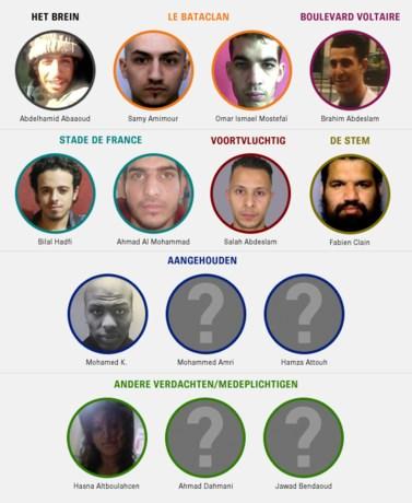 OVERZICHT. Wie zijn de terroristen van Parijs?