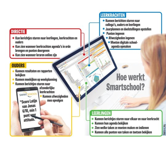 Leerlingen én leerkrachten in opstand tegen Smartschool