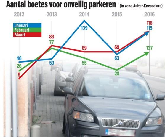 Politie zelf verrast door resultaten: recordaantal foutparkeerders beboet