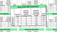 Vergelijking: is Gent de duurste parkeerstad?