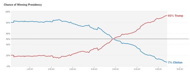 New York Times geeft Donald Trump nu 93 procent kans op winst