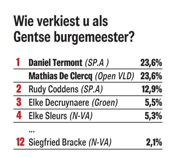 We vroegen de Gentenaars of ze nog vertrouwen hebben in Bracke en Termont. Dit is het resultaat