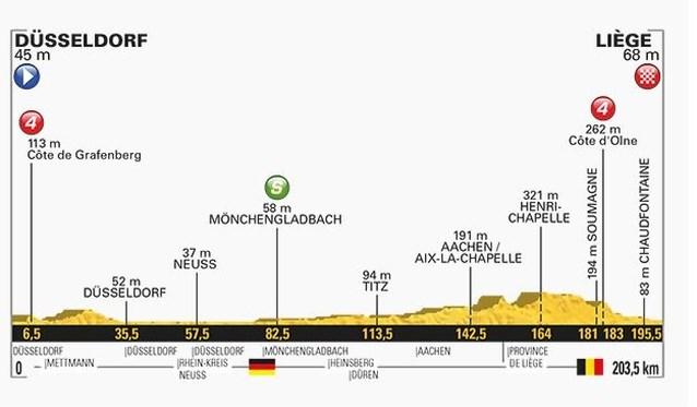 Tour-etappe 2 van zondag 2 juli: aankomst in Luik, maar niet voor klimmers