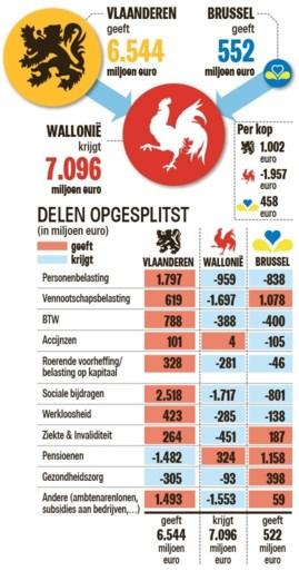 Elke Vlaming betaalt 1.000 euro per jaar aan Wallonië