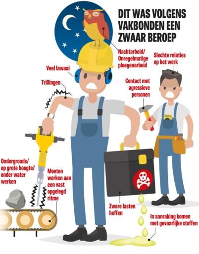 """Ruzie tussen werkgevers en vakbonden: """"Enkel nachtarbeid is zwaar beroep"""""""