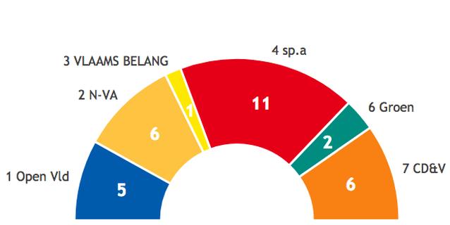 Steeds meer partijen in de Tiense politiek