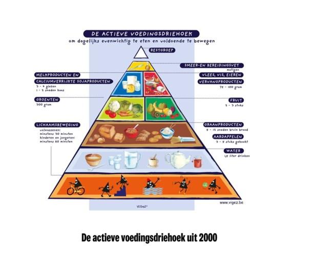 Meer groenten, minder vlees en boter: de voedingsdriehoek wordt op zijn kop gezet