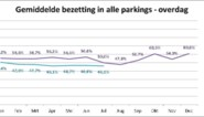 Dit jaar al 17,5 miljoen euro parkeergeld opgehaald in Gent
