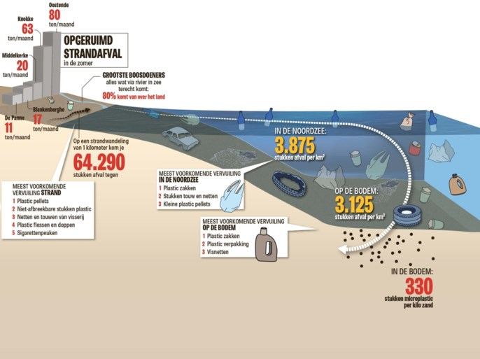 """Straks drijft er meer afval in zee dan er vissen zijn: """"Noordzee is tikkende tijdbom"""""""