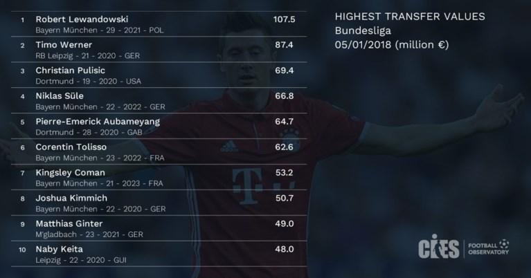 Acht Belgen staan tussen de meest waardevolle voetballers ter wereld maar dé grote vraag: waar is Ronaldo?