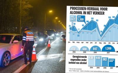 CIJFERS. Twee keer zo veel bestuurders onder invloed van alc... (Gent) -  Het Nieuwsblad Mobile