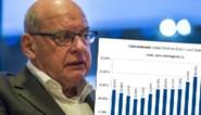 Factcheck. Verbeteren de armoedecijfers in Gent 'zeer duidelijk', zoals Daniël Termont zegt?