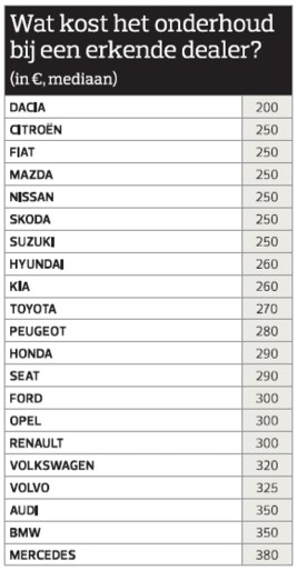 OVERZICHT. Dit zijn de meest en minst betrouwbare auto's volgens Belgische bestuurders