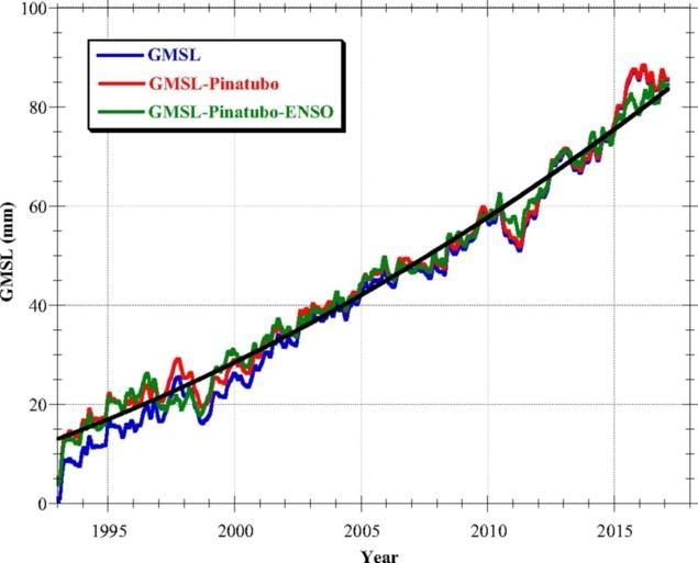 Satellietbeelden tonen: zeespiegel stijgt steeds sneller