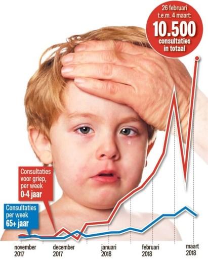"""Peuters niet opgewassen tegen 'oud' griepvirus: """"Jonge kinderen hebben er nog geen antistoffen tegen"""""""