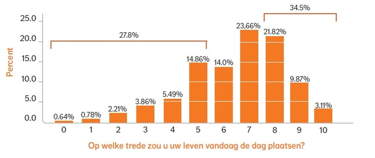 Meer dan kwart van alle Belgen is ongelukkig, maar senioren scoren opvallend goed. Hoe komt dat?