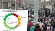 55 procent van de Gentenaars noemt circulatieplan 'een goede zaak voor Gent'
