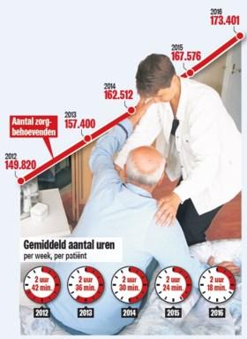 Thuisverplegers hebben jaar na jaar minder tijd voor hun patiënten