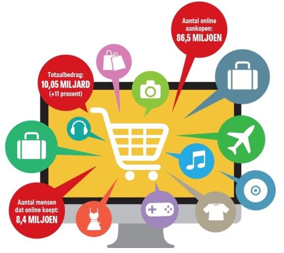 Belg kocht nog nooit zoveel online: hieraan geven we het meeste geld uit