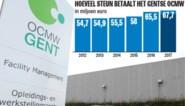 Elke Gentenaar legde vorig jaar 339 euro bij aan het OCMW: hoeveel kost de strijd tegen armoede?
