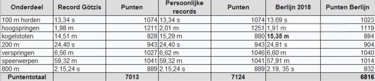 Zo presteerde Thiam op het EK in vergelijking met haar persoonlijke records