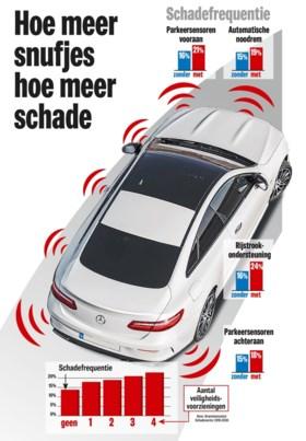 Hoe meer technologische snufjes op onze auto, hoe vaker we botsen