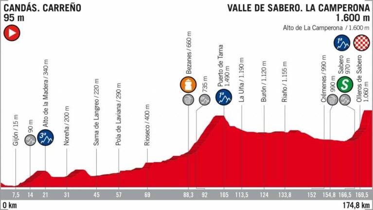 Drie Belgen bijten op moordende slotklim in de Vuelta tanden stuk op Spaanse neoprof
