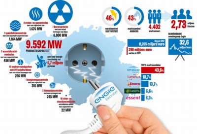 De energiereus die ons land zonder elektriciteit kan zetten: hoe machtig is Electrabel en hoe is het zo ver gekomen?