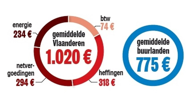 Belg betaalt al kwart meer voor elektriciteit dan inwoners buurlanden