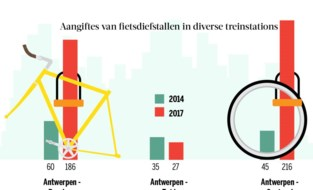 Aantal fietsdiefstallen aan stations stijgt met 150%