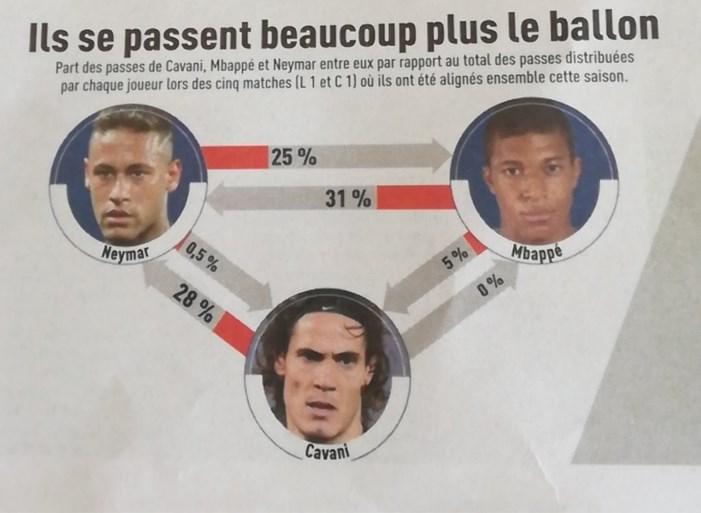 De wereldaanvallers van PSG lijken elkaar niets te gunnen: Cavani is de kop van Jut, zo tonen de naakte cijfers