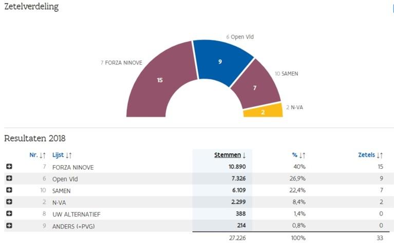 N-VA past definitief voor coalitie met Forza Ninove en kiest voor oppositie
