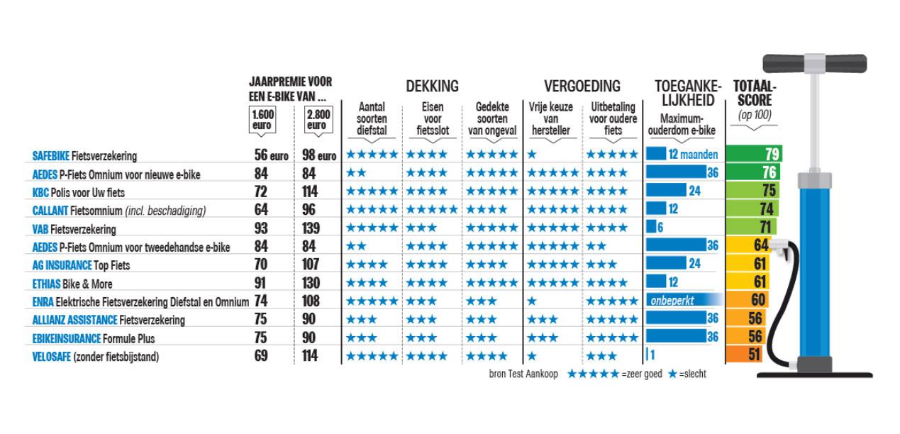 Welke Is De Beste Verzekering Voor Je Elektrische Fiets Die Het Nieuwsblad Mobile