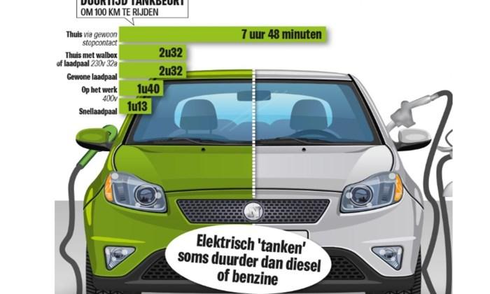 Wordt het tijd om elektrisch te gaan rijden? Hoeveel kost het om de batterij op te laden? En hoe ver geraak je met een laadbeurt?