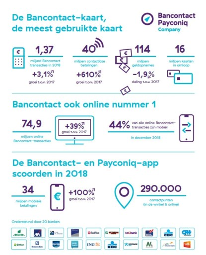 Betaalsystemen Bancontact en Payconiq kiezen vanaf vandaag voor gezamenlijke app: hoe werkt het?