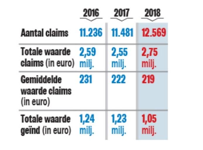 """Scholen laten incassobureaus 2,75 miljoen euro innen bij ouders: """"De mensen kunnen het gewoon niet meer betalen"""""""