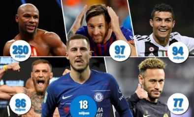 Hazard verdient evenveel als 144 profrenners, maar daar lachen de topverdieners mee