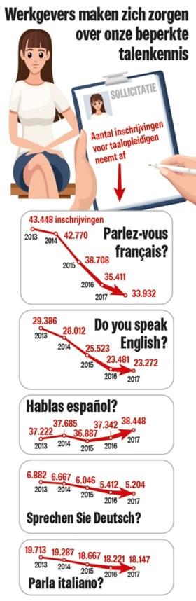 """Vraag neemt toe, maar Vlamingen leren steeds minder vaak een vreemde taal: """"Meertaligheid was onze troef, dat is niet meer zo"""""""