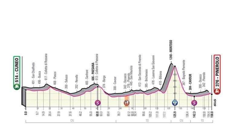Vandaag in de Giro: eindelijk bergen, ideale finale om oorlog te maken